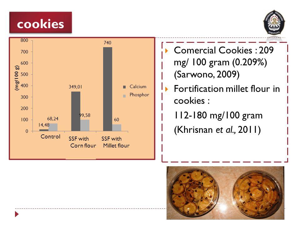 cookies  Comercial Cookies : 209 mg/ 100 gram (0.209%) (Sarwono, 2009)  Fortification millet flour in cookies : 112-180 mg/100 gram (Khrisnan et al.