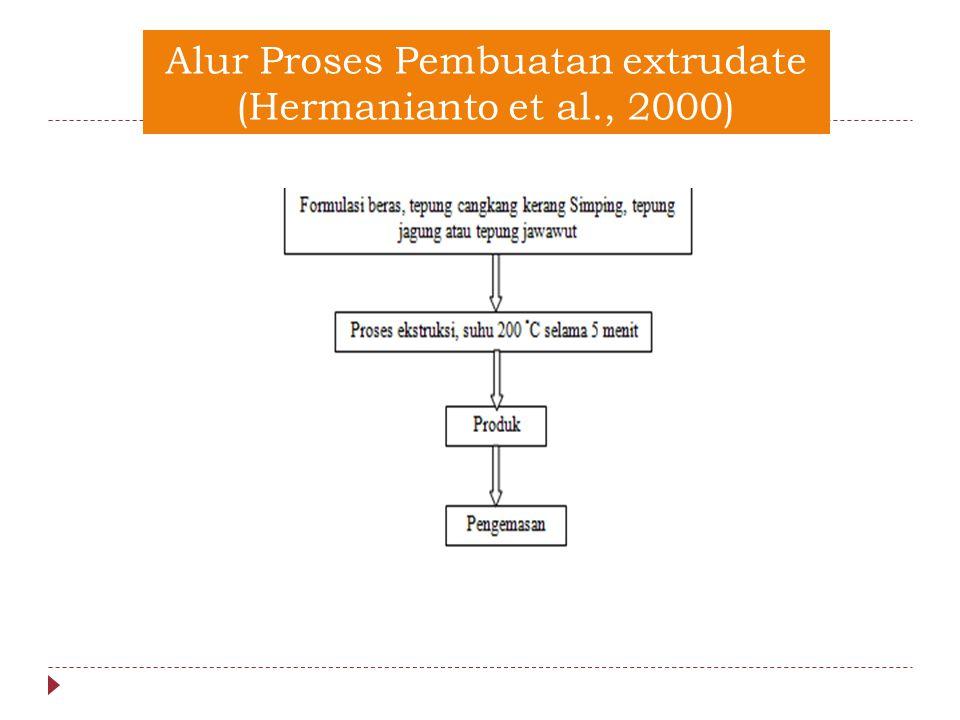Alur Proses Pembuatan extrudate (Hermanianto et al., 2000)