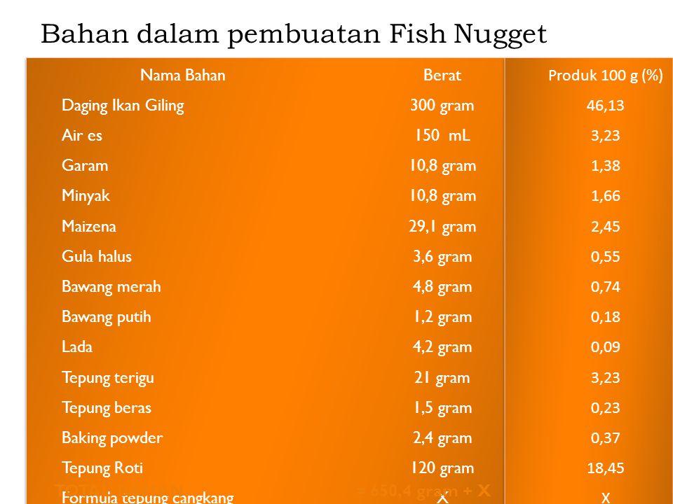 Bahan dalam pembuatan Fish Nugget TOTAL BAHAN = 650,4 gram + X