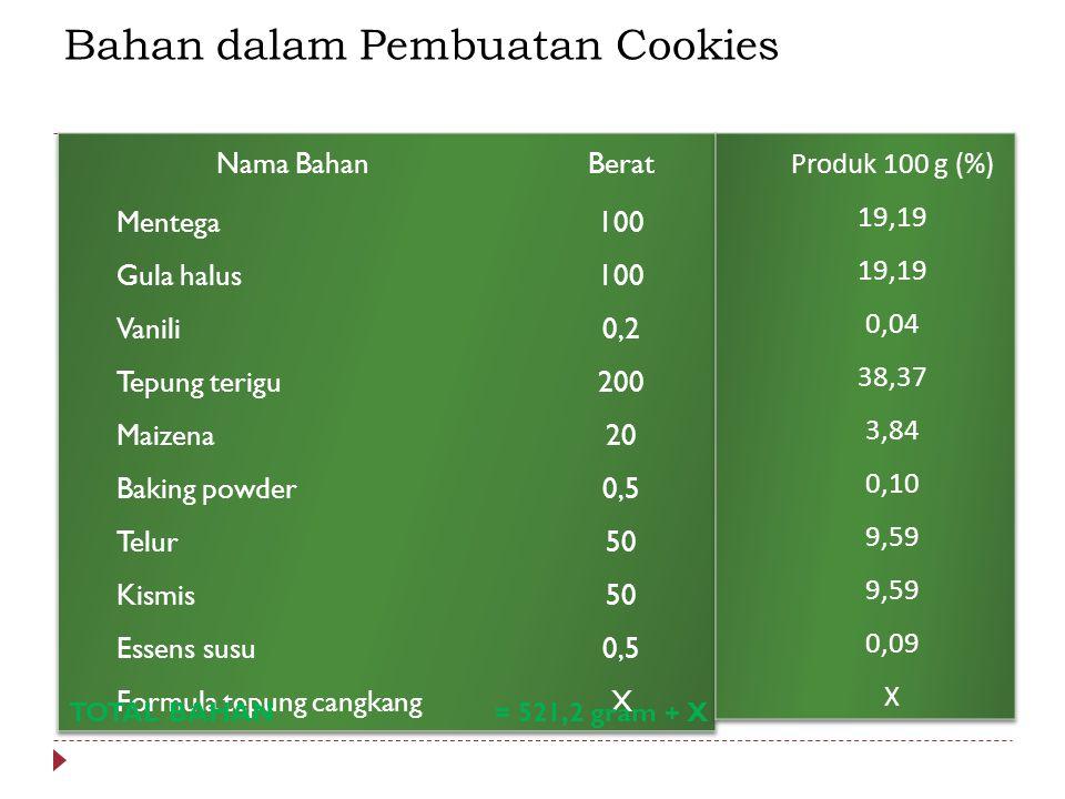 Bahan dalam Pembuatan Cookies TOTAL BAHAN = 521,2 gram + X