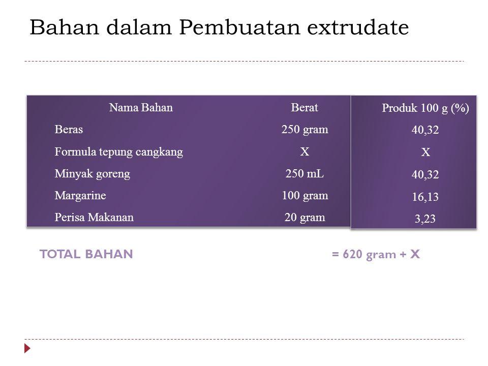 Bahan dalam Pembuatan extrudate TOTAL BAHAN= 620 gram + X
