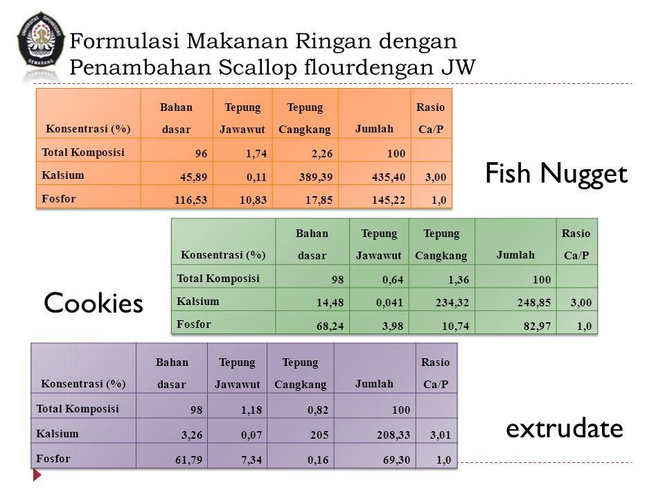 Fish Nugget Cookies extrudate Formulasi Makanan Ringan dengan Penambahan Scallop flourdengan JW
