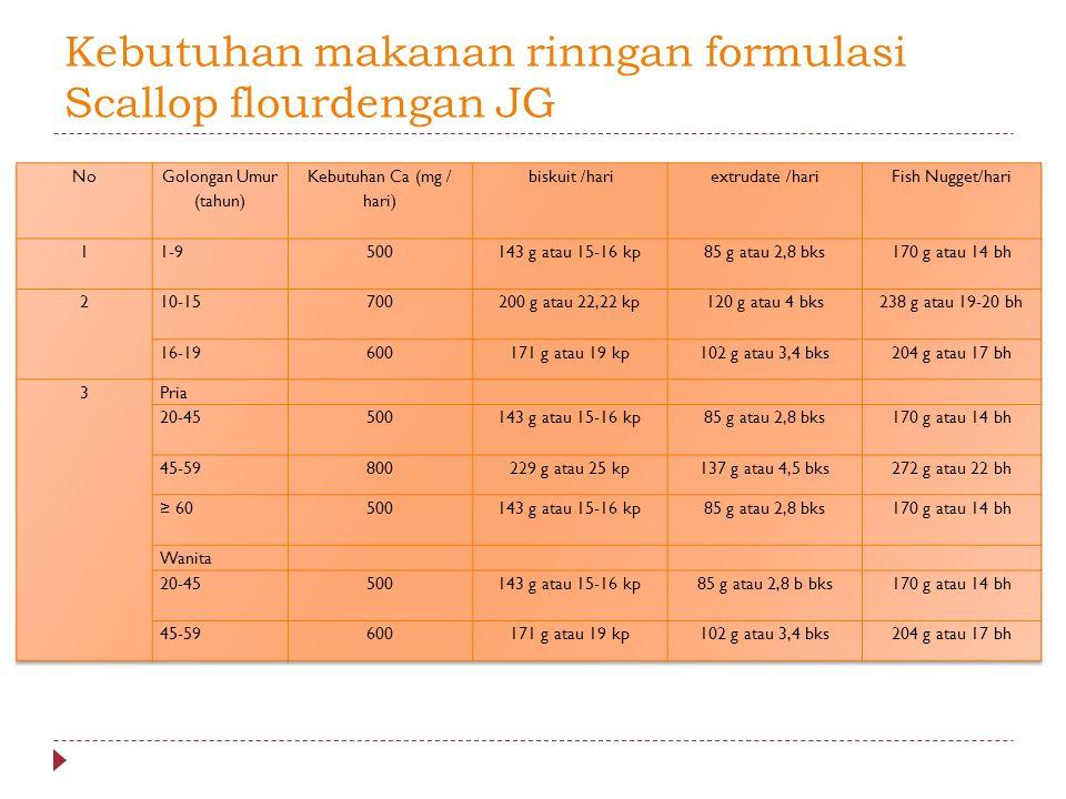 Kebutuhan makanan rinngan formulasi Scallop flourdengan JG