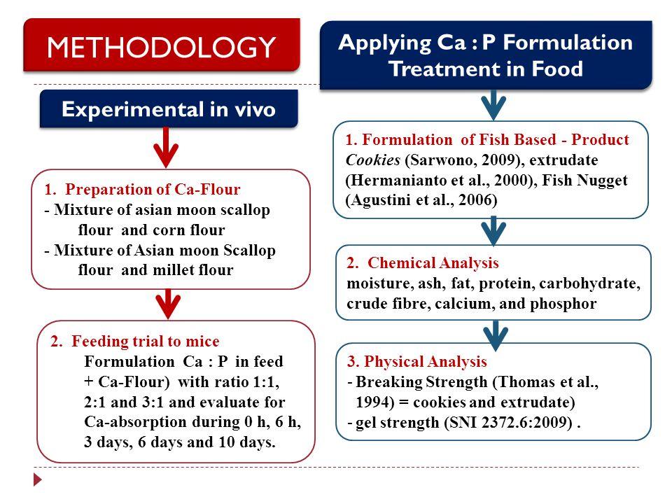 1. Preparation of Ca-Flour - Mixture of asian moon scallop flour and corn flour - Mixture of Asian moon Scallop flour and millet flour 1. Formulation