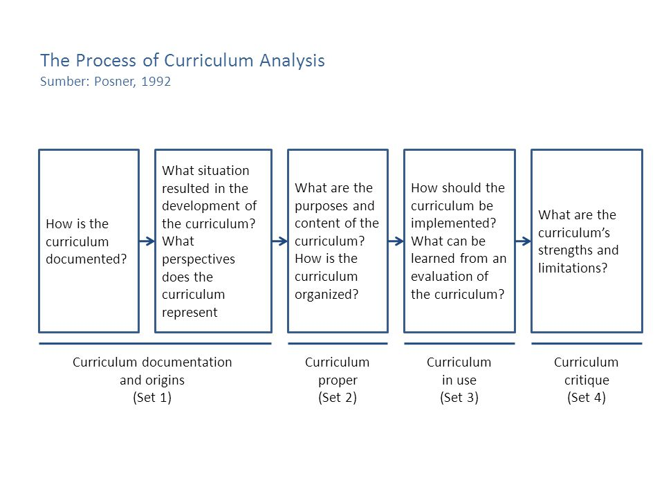 The Process of Curriculum Analysis Sumber: Posner, 1992 How is the curriculum documented.