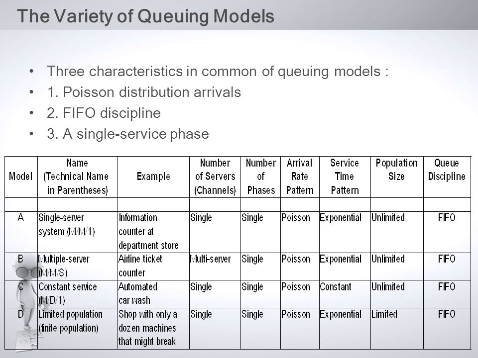 The Variety of Queuing Models Three characteristics in common of queuing models : 1. Poisson distribution arrivals 2. FIFO discipline 3. A single-serv