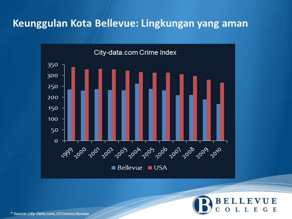 Keunggulan Kota Bellevue: Lingkungan yang aman * Source: City-Data.com, US Census Bureau