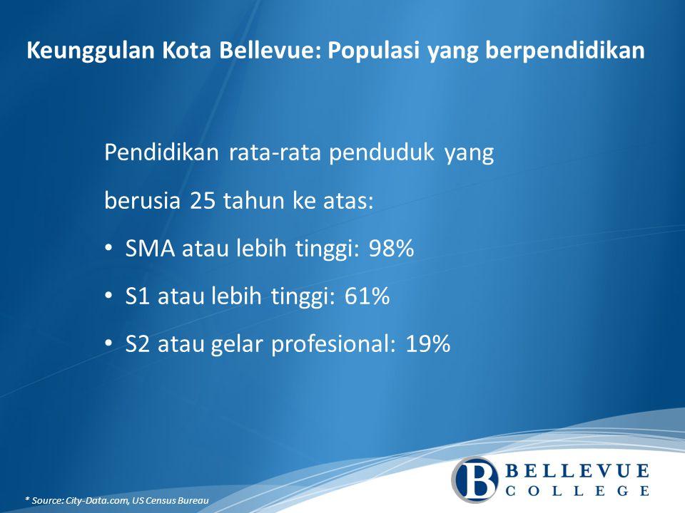 Keunggulan Kota Bellevue: Populasi yang berpendidikan Pendidikan rata-rata penduduk yang berusia 25 tahun ke atas: SMA atau lebih tinggi: 98% S1 atau lebih tinggi: 61% S2 atau gelar profesional: 19% * Source: City-Data.com, US Census Bureau