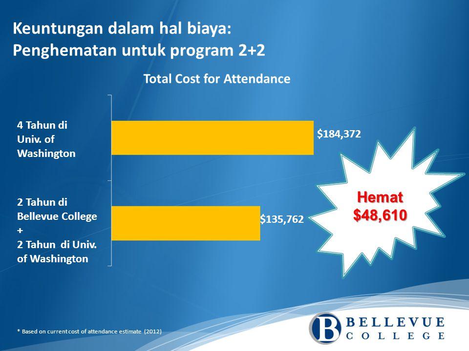 Keuntungan dalam hal biaya: Penghematan untuk program 2+2 $184,372 $135,762 Hemat $48,610 4 Tahun di Univ.