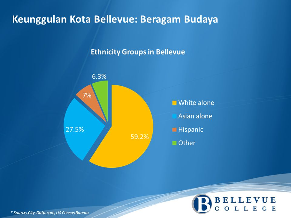 Keunggulan Kota Bellevue: Beragam Budaya * Source: City-Data.com, US Census Bureau