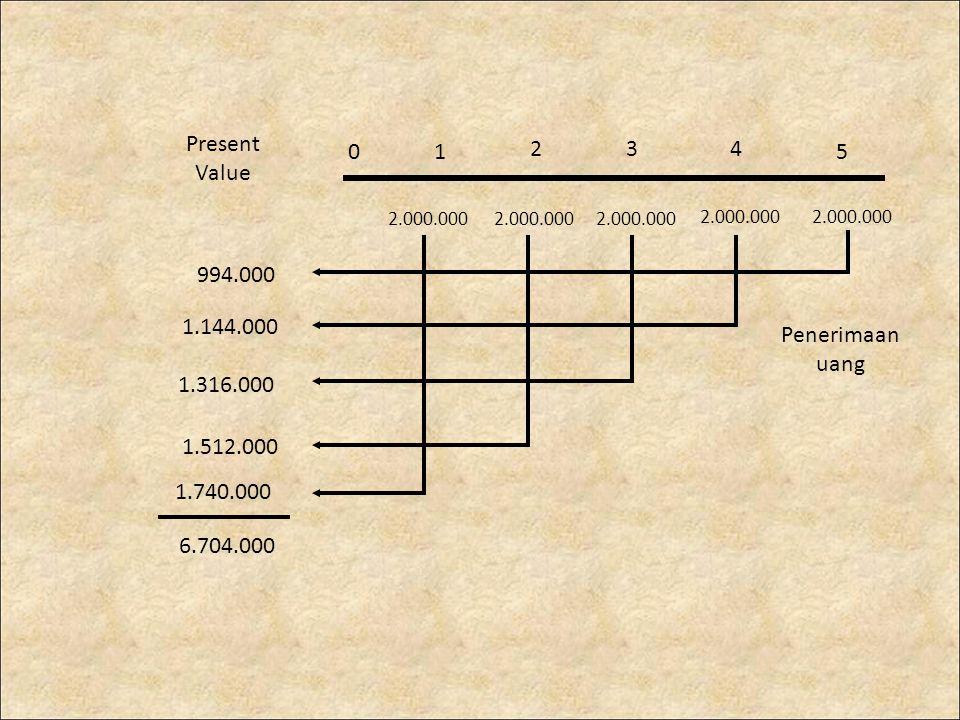 01 234 5 2.000.000 1.512.000 1.316.000 1.144.000 994.000 6.704.000 Penerimaan uang Present Value 1.740.000