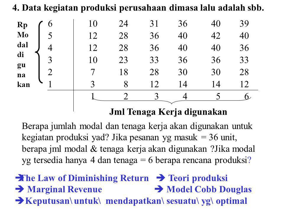4.Data kegiatan produksi perusahaan dimasa lalu adalah sbb.