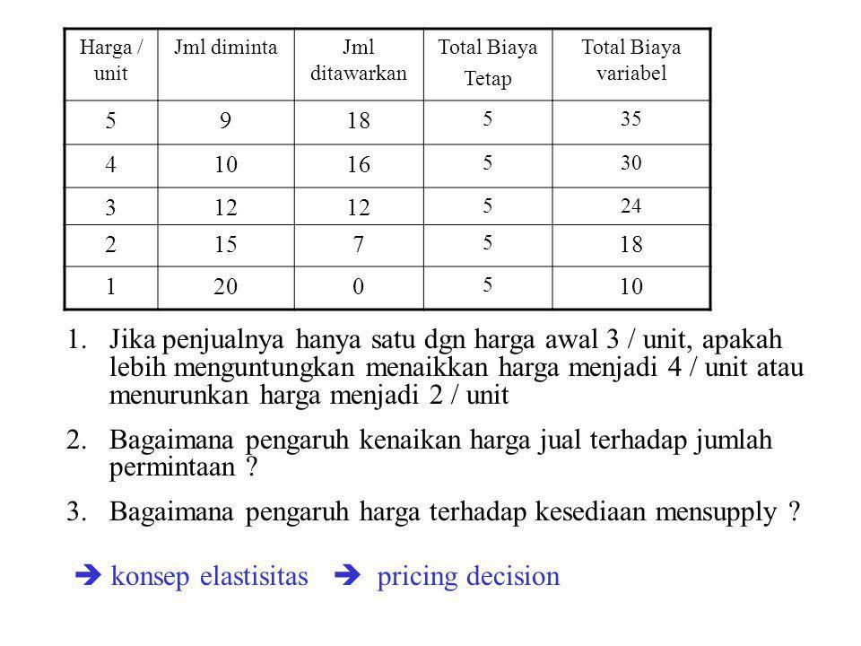 Harga / unit Jml dimintaJml ditawarkan Total Biaya Tetap Total Biaya variabel 5918 535 41016 530 312 524 2157 5 18 1200 5 10 1.Jika penjualnya hanya satu dgn harga awal 3 / unit, apakah lebih menguntungkan menaikkan harga menjadi 4 / unit atau menurunkan harga menjadi 2 / unit 2.Bagaimana pengaruh kenaikan harga jual terhadap jumlah permintaan .