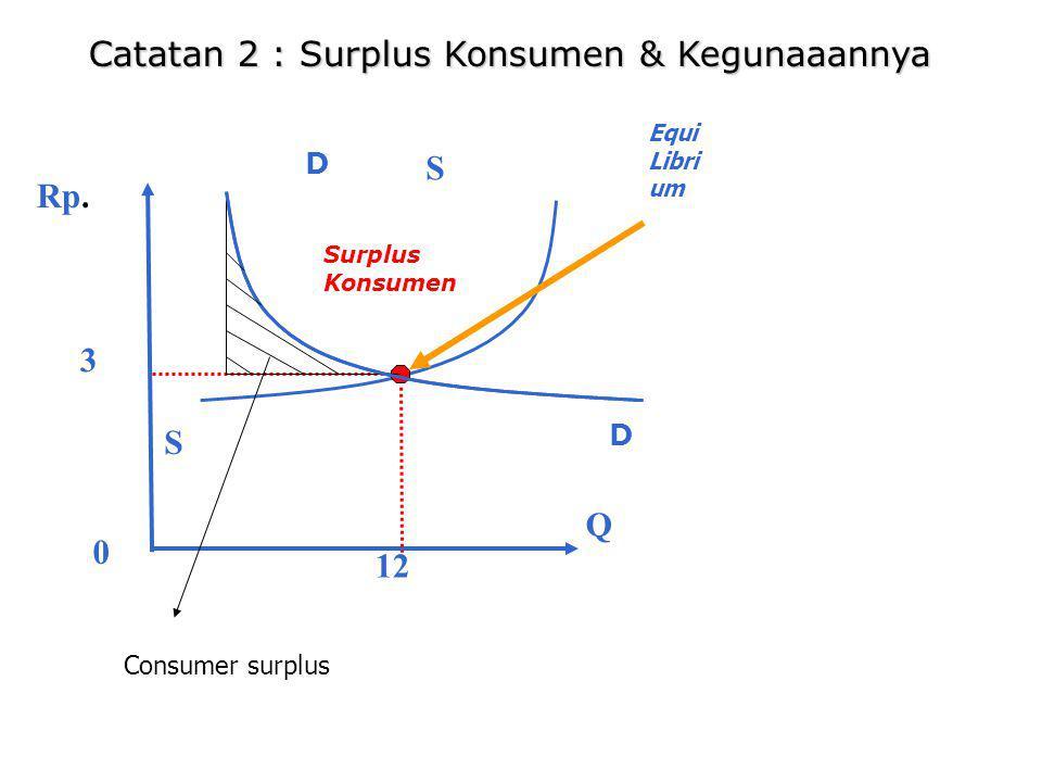Catatan 2 : Surplus Konsumen & Kegunaaannya Rp.