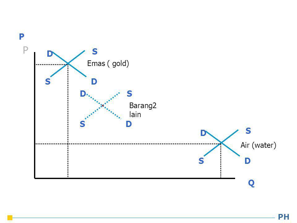 PH P Q P Emas ( gold) Air (water) S S D D S S D D S S D D Barang2 lain
