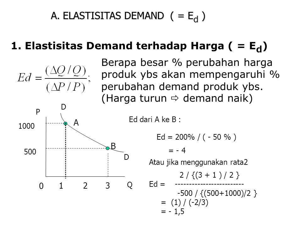 A.ELASTISITAS DEMAND ( = E d ) 1.