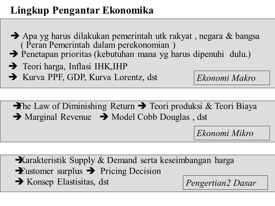 Lingkup Pengantar Ekonomika  Apa yg harus dilakukan pemerintah utk rakyat, negara & bangsa ( Peran Pemerintah dalam perekonomian )  Penetapan prioritas (kebutuhan mana yg harus dipenuhi dulu.)  Teori harga, Inflasi IHK,IHP  The Law of Diminishing Return  Teori produksi & Teori Biaya  Marginal Revenue  Model Cobb Douglas, dst  Karakteristik Supply & Demand serta keseimbangan harga  Customer surplus  Pricing Decision  Konsep Elastisitas, dst Ekonomi Makro Ekonomi Mikro  Kurva PPF, GDP, Kurva Lorentz, dst Pengertian2 Dasar
