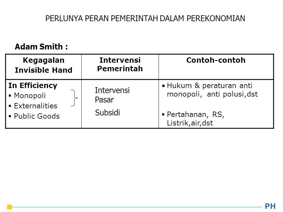 Kegagalan Invisible Hand Intervensi Pemerintah Contoh-contoh In Efficiency  Monopoli  Externalities  Public Goods Hukum & peraturan anti monopoli,