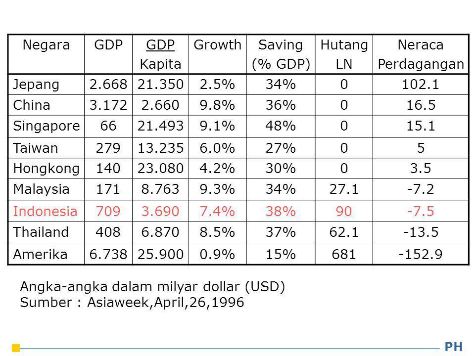 NegaraGDP Kapita GrowthSaving (% GDP) Hutang LN Neraca Perdagangan Jepang2.66821.3502.5%34%0102.1 China3.1722.6609.8%36%016.5 Singapore6621.4939.1%48%015.1 Taiwan27913.2356.0%27%05 Hongkong14023.0804.2%30%03.5 Malaysia1718.7639.3%34%27.1-7.2 Indonesia7093.6907.4%38%90-7.5 Thailand4086.8708.5%37%62.1-13.5 Amerika6.73825.9000.9%15%681-152.9 Angka-angka dalam milyar dollar (USD) Sumber : Asiaweek,April,26,1996 PH