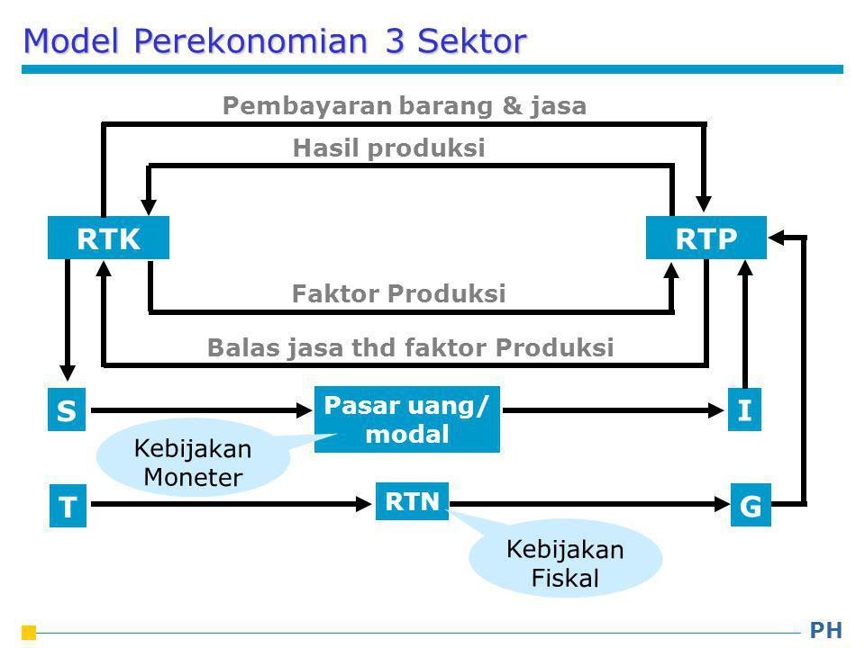 RTK RTP I S Pasar uang/ modal Pembayaran barang & jasa Hasil produksi Faktor Produksi Balas jasa thd faktor Produksi Kebijakan Moneter Model Perekonomian 3 Sektor G T RTN Kebijakan Fiskal PH