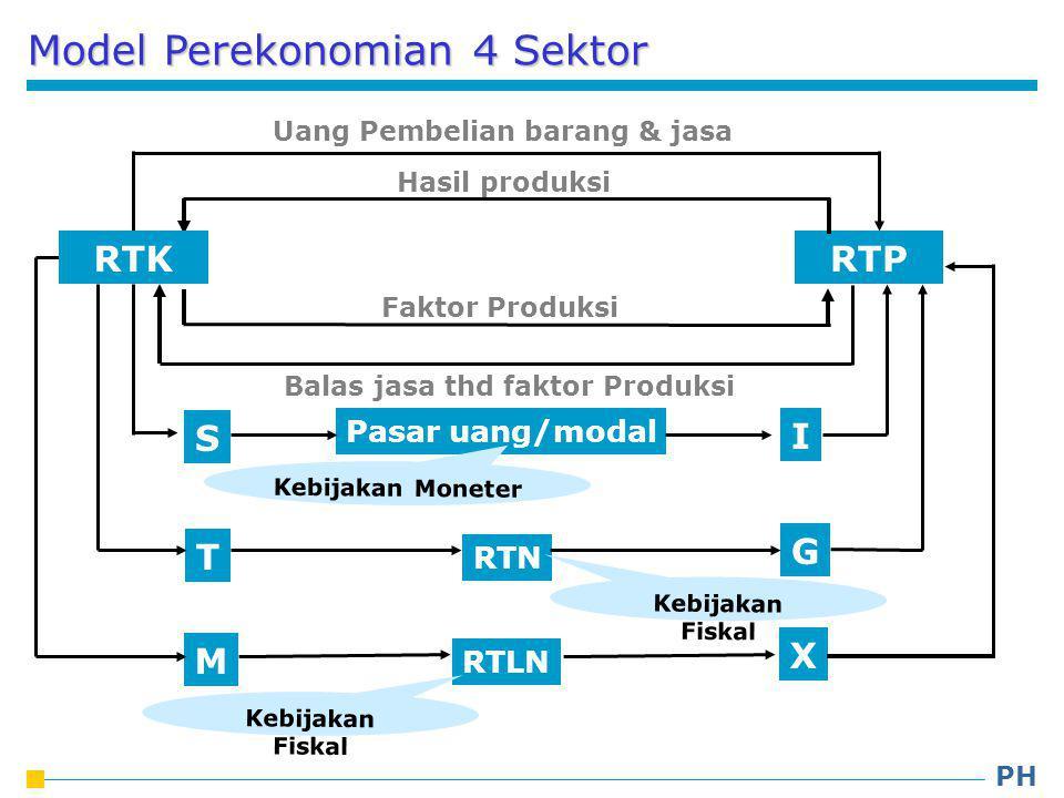 Model Perekonomian 4 Sektor RTP I S Pasar uang/modal Uang Pembelian barang & jasa Hasil produksi Faktor Produksi Balas jasa thd faktor Produksi Kebijakan Moneter G T RTN Kebijakan Fiskal X M RTLN RTK Kebijakan Fiskal PH