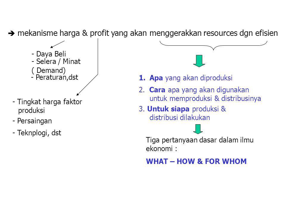  mekanisme harga & profit yang akan menggerakkan resources dgn efisien - Daya Beli - Selera / Minat ( Demand) - Peraturan,dst - Tingkat harga faktor produksi - Teknplogi, dst - Persaingan 1.Apa yang akan diproduksi 2.