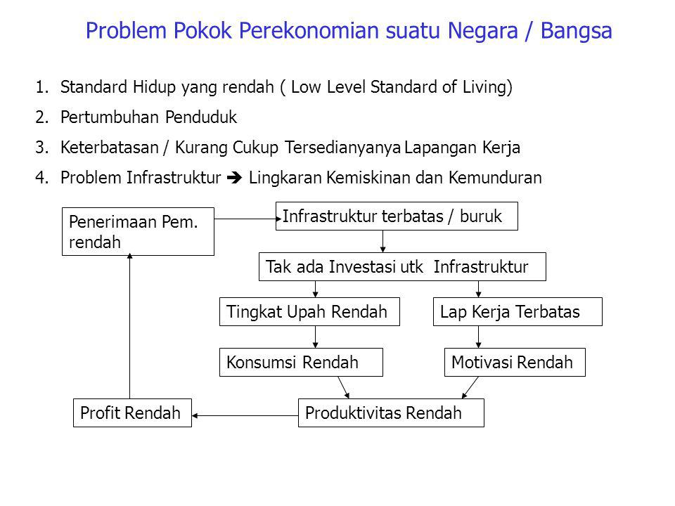 Problem Pokok Perekonomian suatu Negara / Bangsa 1.Standard Hidup yang rendah ( Low Level Standard of Living) 2.Pertumbuhan Penduduk 3.Keterbatasan / Kurang Cukup Tersedianyanya Lapangan Kerja 4.Problem Infrastruktur  Lingkaran Kemiskinan dan Kemunduran Penerimaan Pem.