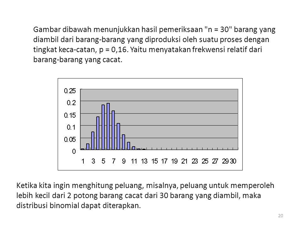 Gambar dibawah menunjukkan hasil pemeriksaan