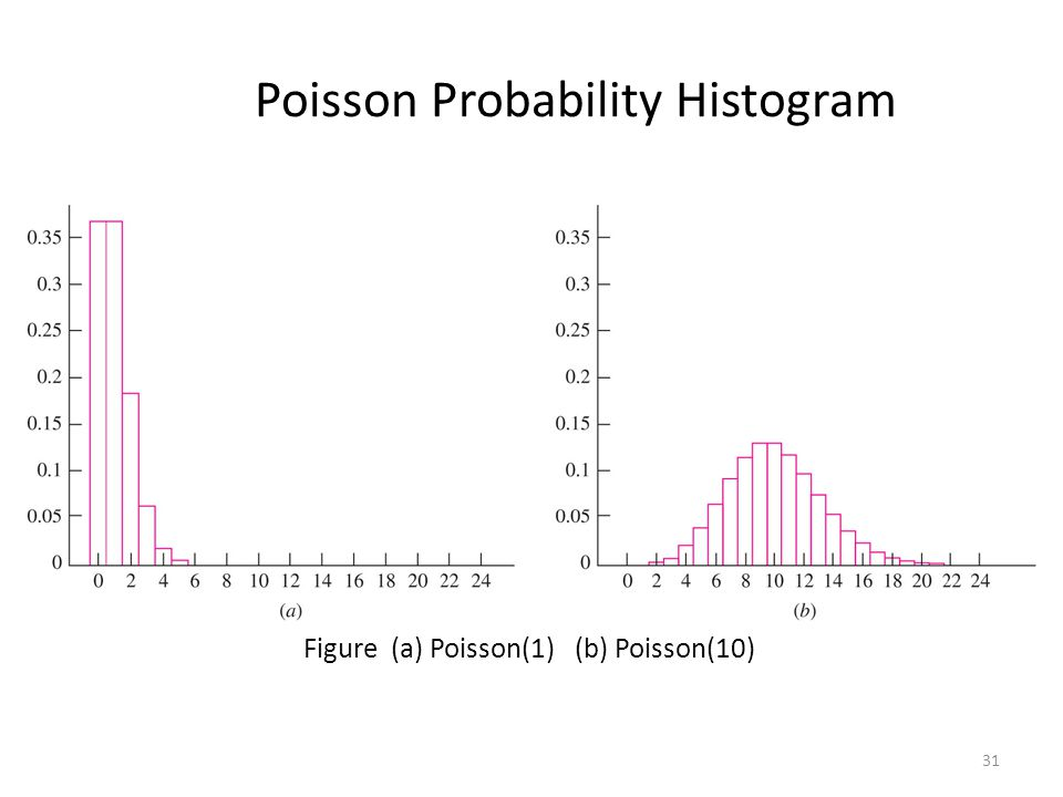 Poisson Probability Histogram 31 Figure (a) Poisson(1) (b) Poisson(10)