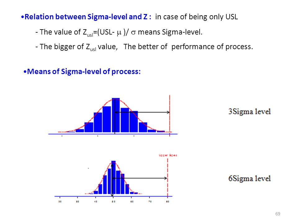 Relation between Sigma-level and Z : in case of being only USL - The value of Z usl =(USL-  )/  means Sigma-level. - The bigger of Z usl value, The