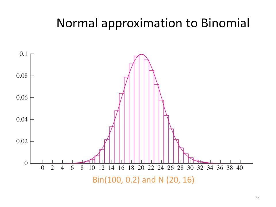 Normal approximation to Binomial 75 Bin(100, 0.2) and N (20, 16)