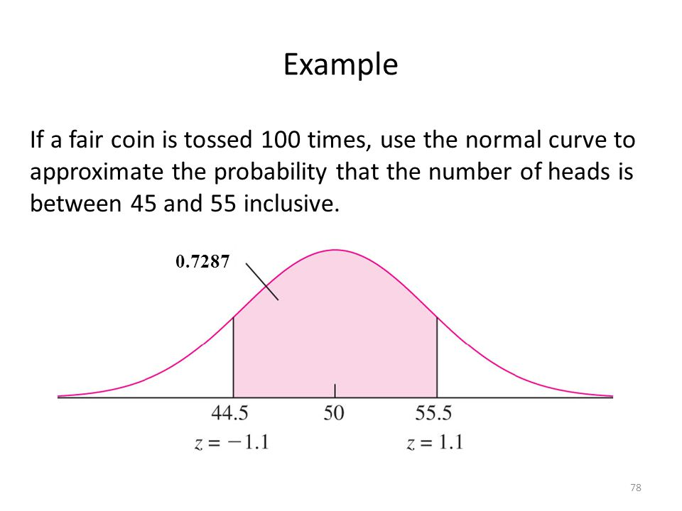 Example If a fair coin is tossed 100 times, use the normal curve to approximate the probability that the number of heads is between 45 and 55 inclusiv