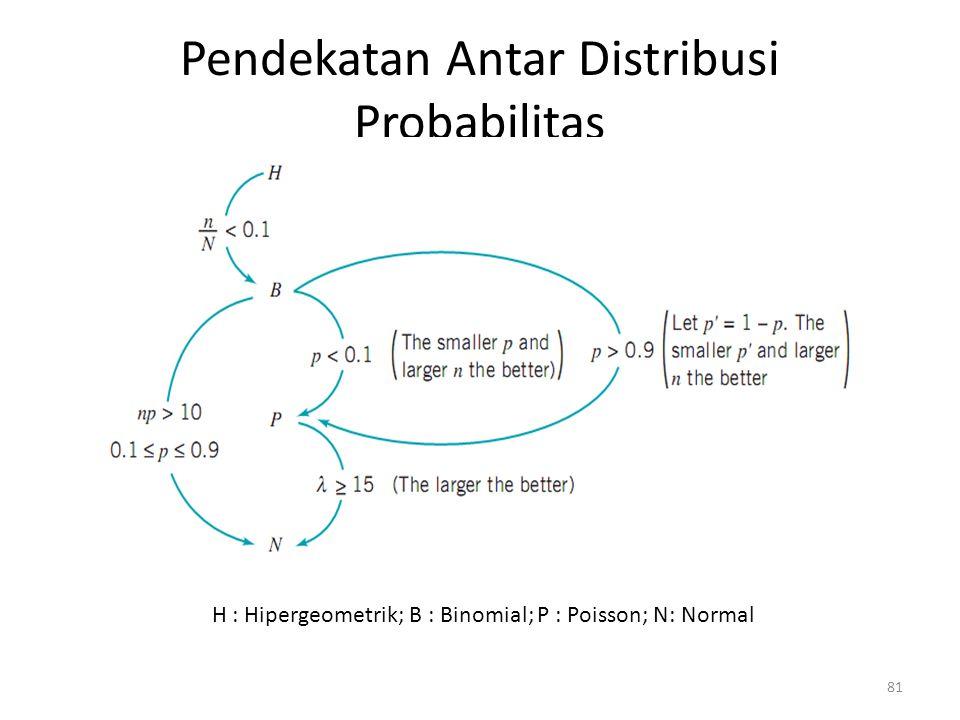 Pendekatan Antar Distribusi Probabilitas H : Hipergeometrik; B : Binomial; P : Poisson; N: Normal 81