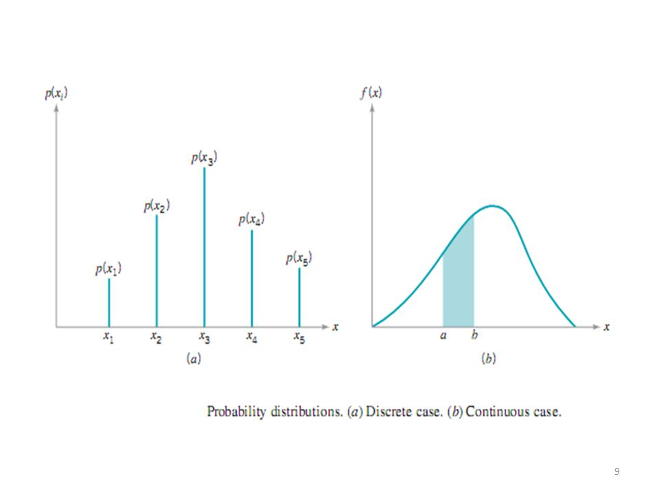 The shape of Normal Distribution in accordance with mean and standard deviation -As you see the picture, the position of graph is decided by the mean.
