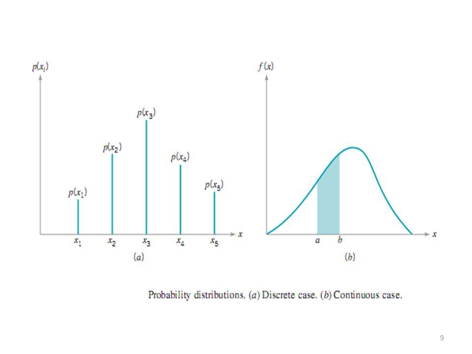 Gambar dibawah menunjukkan hasil pemeriksaan n = 30 barang yang diambil dari barang-barang yang diproduksi oleh suatu proses dengan tingkat keca-catan, p = 0,16.