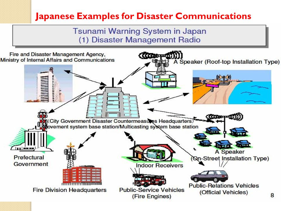Japanese Examples for Disaster Communications
