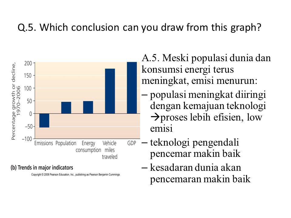 Q.5.Which conclusion can you draw from this graph.