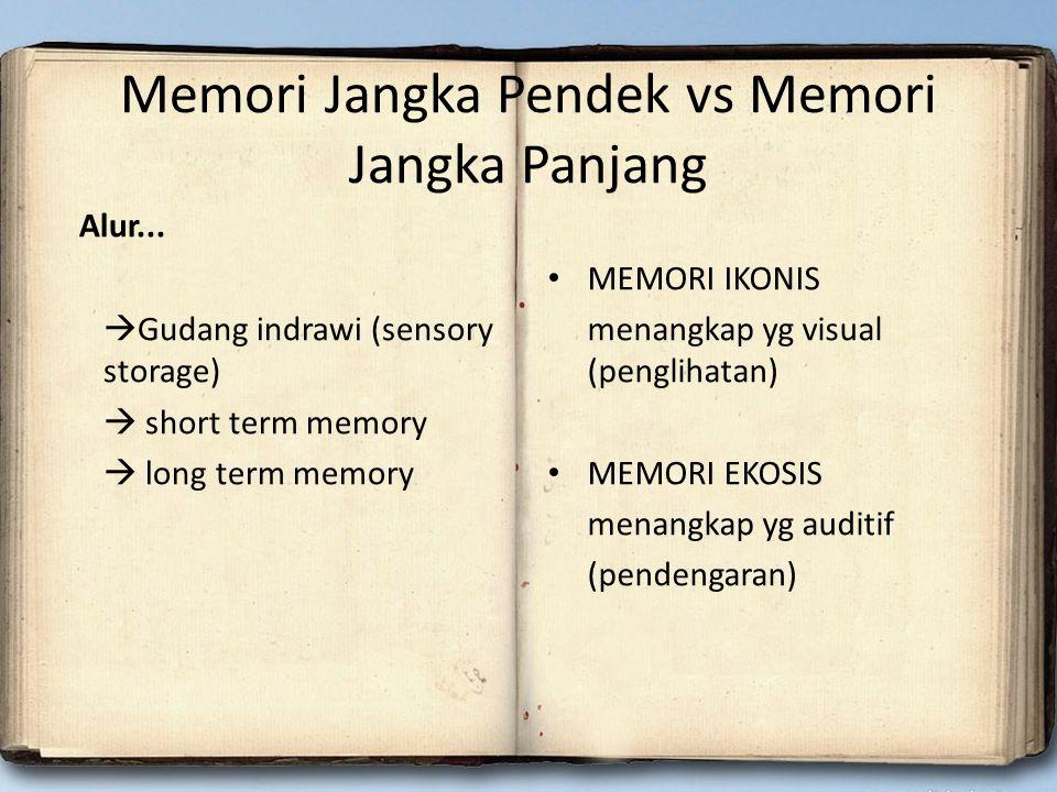 Memori Jangka Pendek vs Memori Jangka Panjang Alur...  Gudang indrawi (sensory storage)  short term memory  long term memory MEMORI IKONIS menangka