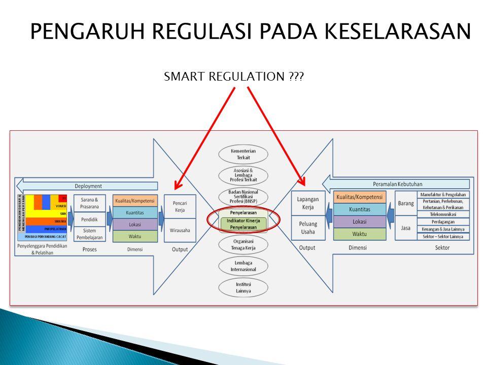 SMART REGULATION PENGARUH REGULASI PADA KESELARASAN