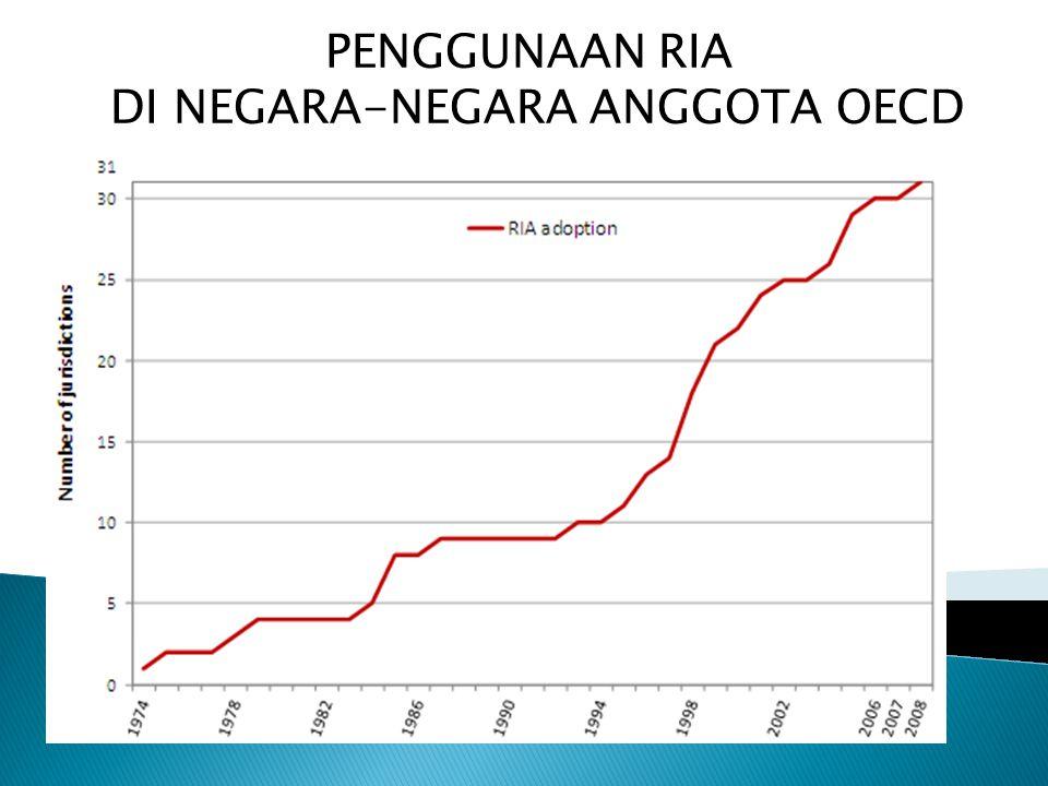 PENGGUNAAN RIA DI NEGARA-NEGARA ANGGOTA OECD