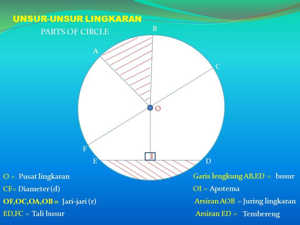 A B C O ED F I UNSUR-UNSUR LINGKARAN OF,OC,OA,OB = Garis lengkung AB,ED = Jari-jari (r) CF=Diameter (d) O =Pusat lingkaran ED,FC =Tali busur busur OI