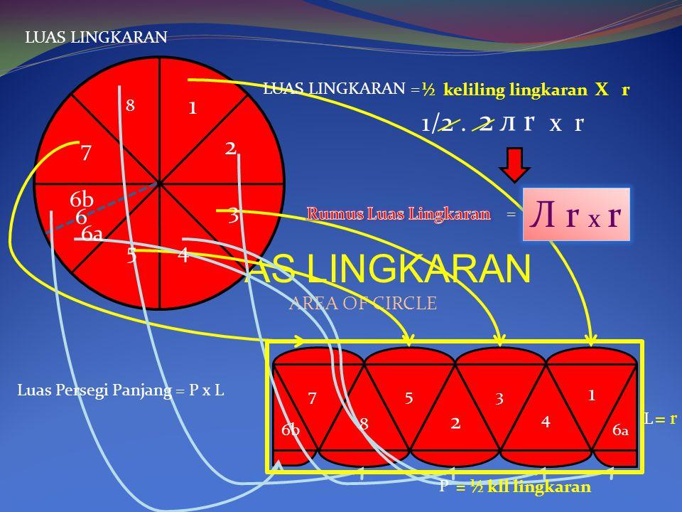 LUAS LINGKARAN AREA OF CIRCLE 1 2 3 4 5 6b 6a 6 7 8 1 6a6a 2 3 4 5 6b 7 8 LUAS LINGKARAN Luas Persegi Panjang = P x L P L = r = ½ kll lingkaran LUAS L