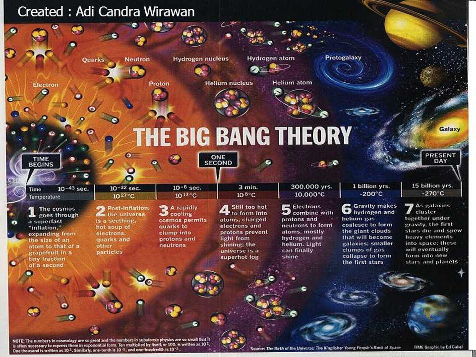 Teori Big Bang/Ekspansi oleh George Lemaitre.