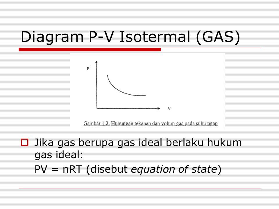 Diagram P-V Isotermal (UAP)  Mula-mula perilaku P- V seperti gas  Jika volum terus dikecilkan, pada suatu saat uap mulai berubah menjadi cair (pada tekanan tetap)  Tekanan pada saat terjadi pengembunan ini disebut tekanan jenuh atau tekanan uap (P S )