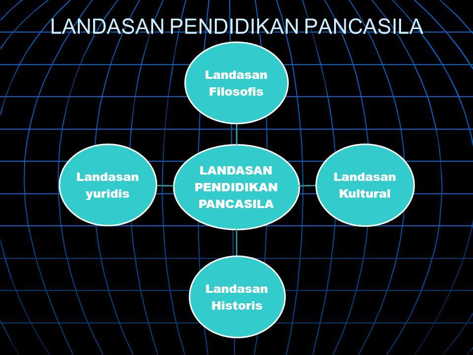 LANDASAN PENDIDIKAN PANCASILA LANDASAN PENDIDIKAN PANCASILA Landasan Filosofis Landasan Kultural Landasan Historis Landasan yuridis
