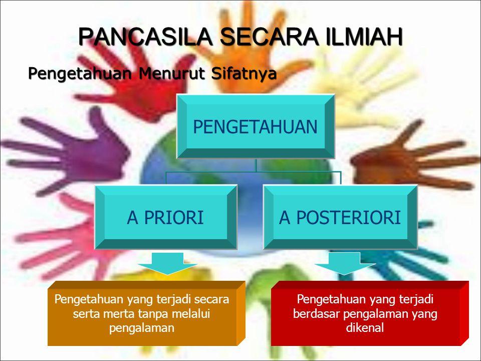 PENGETAHUAN BERDASARKAN GRADASINYA P.Keagamaan ( Religious Knowledge ) P.