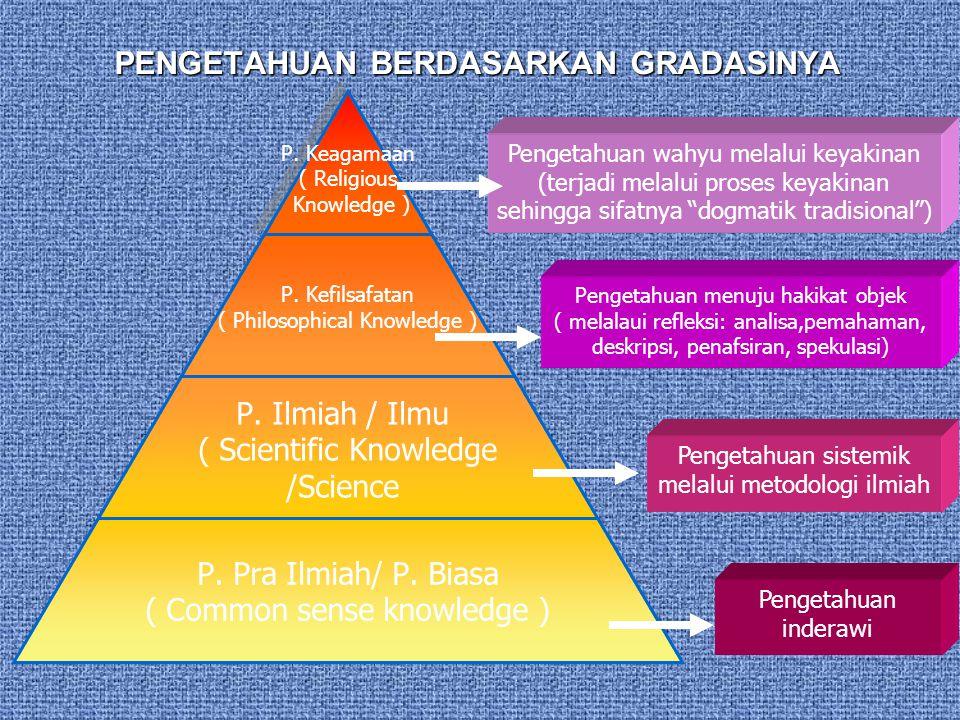 PENGETAHUAN BERDASARKAN GRADASINYA P. Keagamaan ( Religious Knowledge ) P. Kefilsafatan ( Philosophical Knowledge ) P. Ilmiah / Ilmu ( Scientific Know