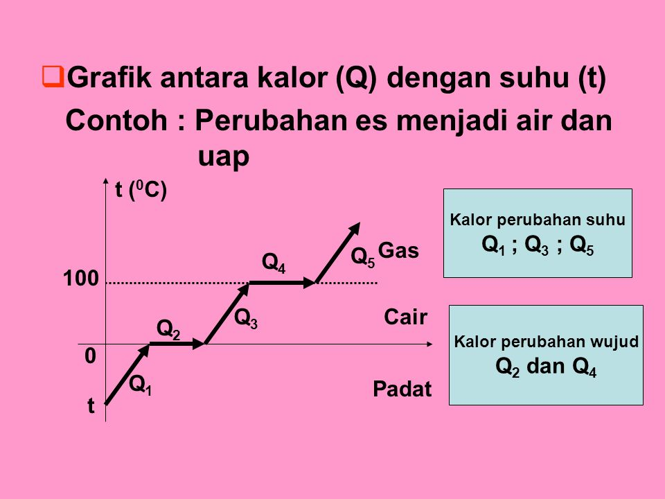  Grafik antara kalor (Q) dengan suhu (t) Contoh : Perubahan es menjadi air dan uap t ( 0 C) 100 0 t Q1Q1 Q2Q2 Q3Q3 Q4Q4 Q5Q5 Padat Cair Gas Kalor perubahan suhu Q 1 ; Q 3 ; Q 5 Kalor perubahan wujud Q 2 dan Q 4
