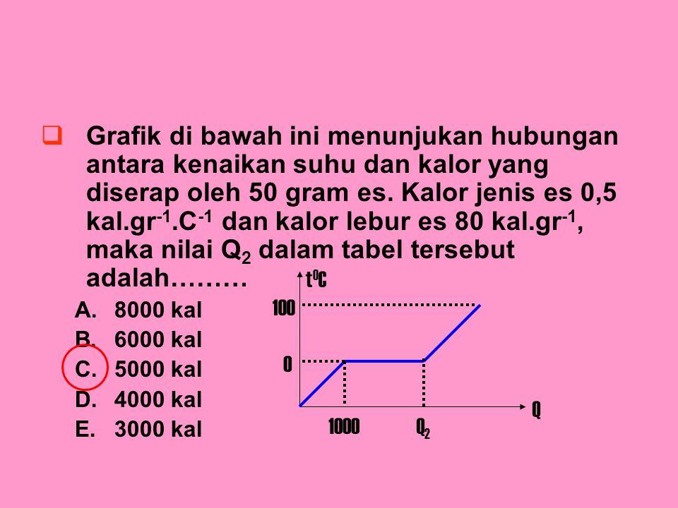 GGrafik di bawah ini menunjukan hubungan antara kenaikan suhu dan kalor yang diserap oleh 50 gram es. Kalor jenis es 0,5 kal.gr -1.C -1 dan kalor le