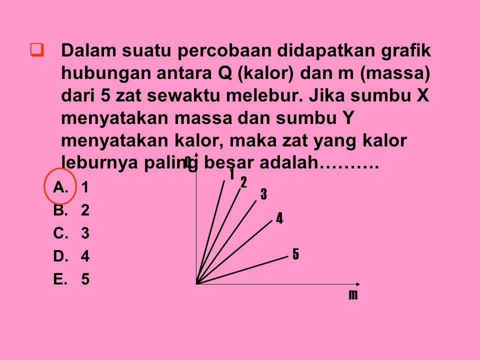  Dalam suatu percobaan didapatkan grafik hubungan antara Q (kalor) dan m (massa) dari 5 zat sewaktu melebur. Jika sumbu X menyatakan massa dan sumbu